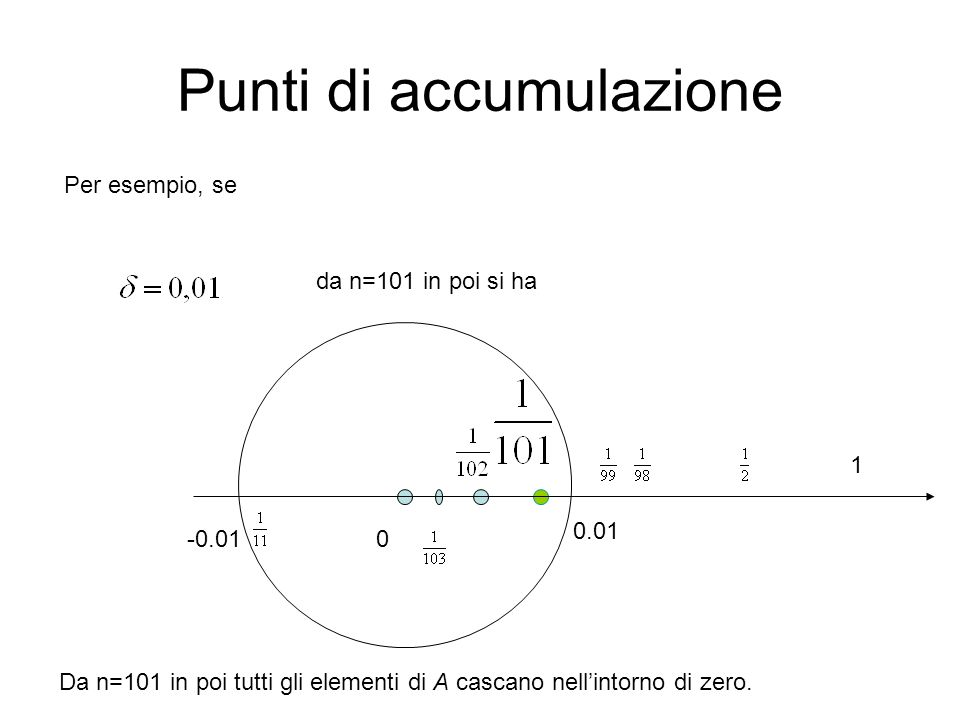 Punti di accumulazione Per esempio, se da n=101 in poi si ha 0.01 0-0.01 Da n=101 in poi tutti gli elementi di A cascano nell'intorno di zero. 1