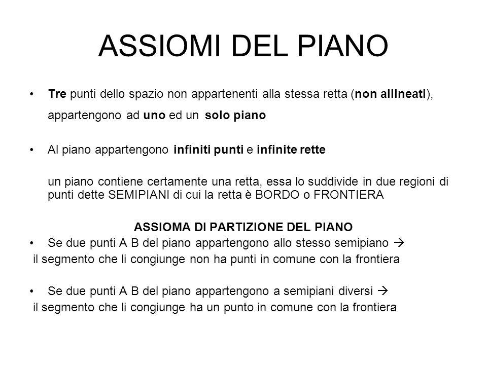 ASSIOMI DEL PIANO Tre punti dello spazio non appartenenti alla stessa retta (non allineati), appartengono ad uno ed un solo piano Al piano appartengon