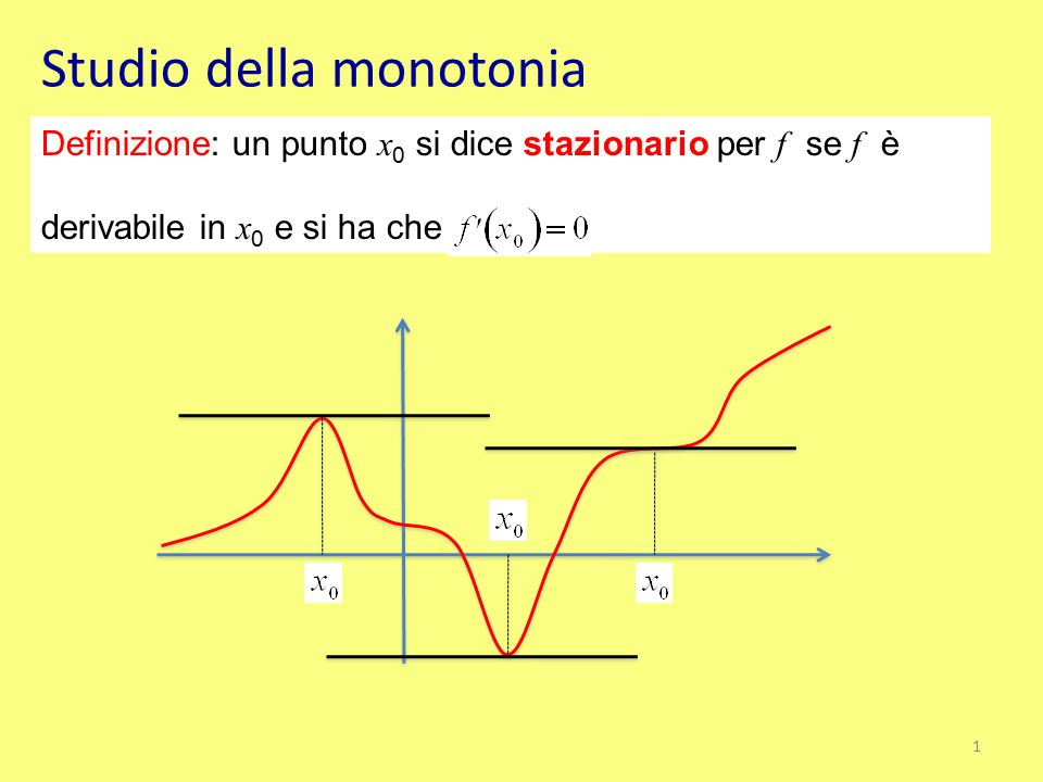 Studio della monotonia Definizione: un punto x 0 si dice stazionario per f se f è derivabile in x 0 e si ha che 1