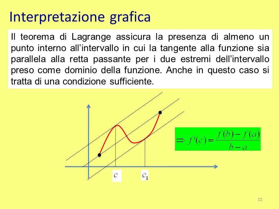 Interpretazione grafica Il teorema di Lagrange assicura la presenza di almeno un punto interno all'intervallo in cui la tangente alla funzione sia par