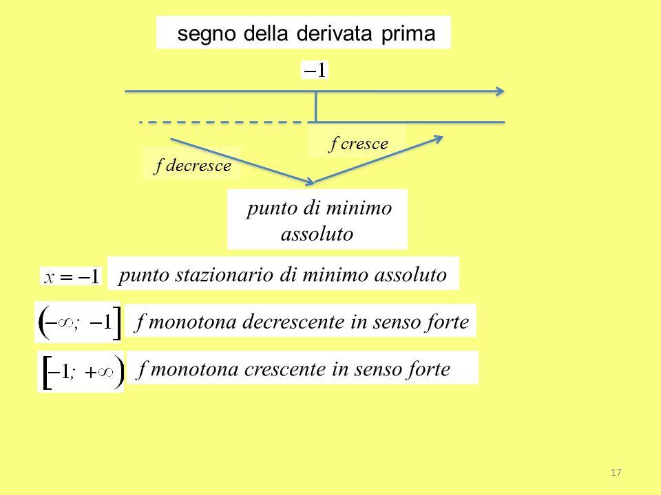 segno della derivata prima punto di minimo assoluto punto stazionario di minimo assoluto f monotona decrescente in senso forte f monotona crescente in