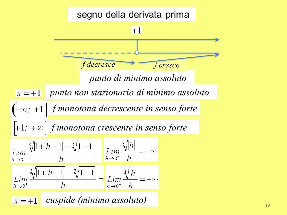 segno della derivata prima punto di minimo assoluto punto non stazionario di minimo assoluto f monotona decrescente in senso forte f monotona crescent