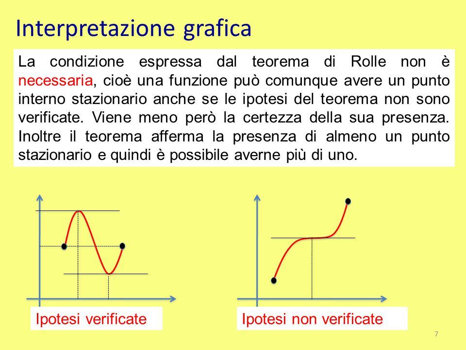 Interpretazione grafica La condizione espressa dal teorema di Rolle non è necessaria, cioè una funzione può comunque avere un punto interno stazionari