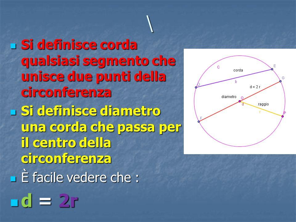 \ Si definisce corda qualsiasi segmento che unisce due punti della circonferenza Si definisce diametro una corda che passa per il centro della circonferenza È facile vedere che : d = 2r