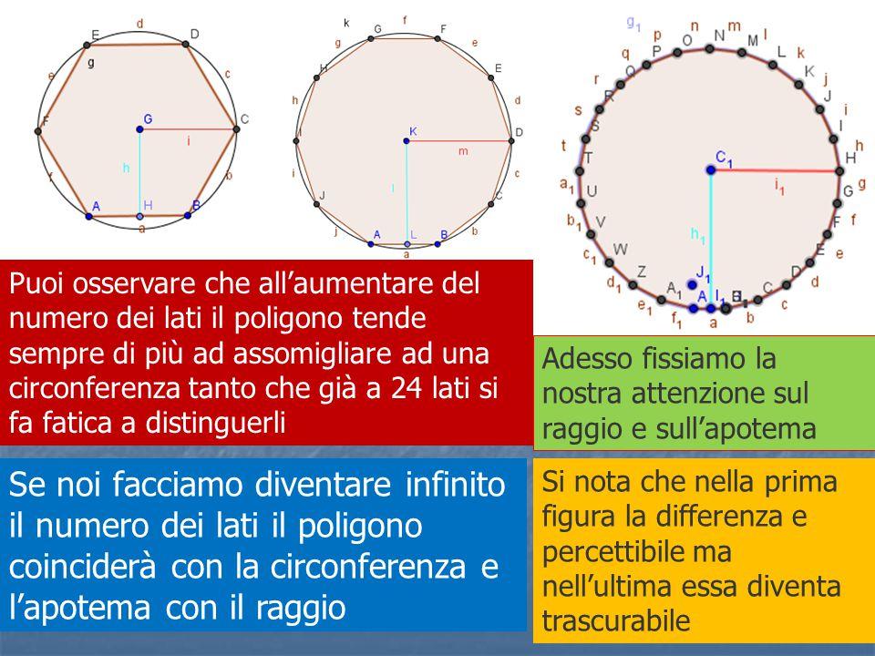 Puoi osservare che all'aumentare del numero dei lati il poligono tende sempre di più ad assomigliare ad una circonferenza tanto che già a 24 lati si fa fatica a distinguerli Adesso fissiamo la nostra attenzione sul raggio e sull'apotema Si nota che nella prima figura la differenza e percettibile ma nell'ultima essa diventa trascurabile Se noi facciamo diventare infinito il numero dei lati il poligono coinciderà con la circonferenza e l'apotema con il raggio