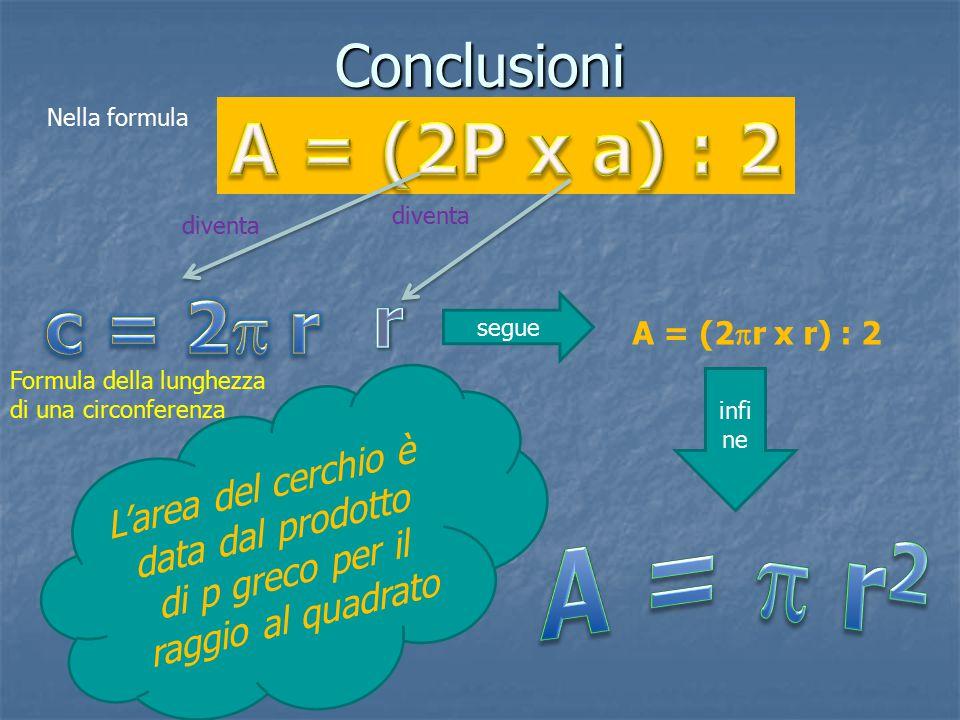 Conclusioni Nella formula diventa Formula della lunghezza di una circonferenza diventa segue A = (2  r x r) : 2 infi ne L ' a r e a d e l c e r c h i o è d a t a d a l p r o d o t t o d i p g r e c o p e r i l r a g g i o a l q u a d r a t o