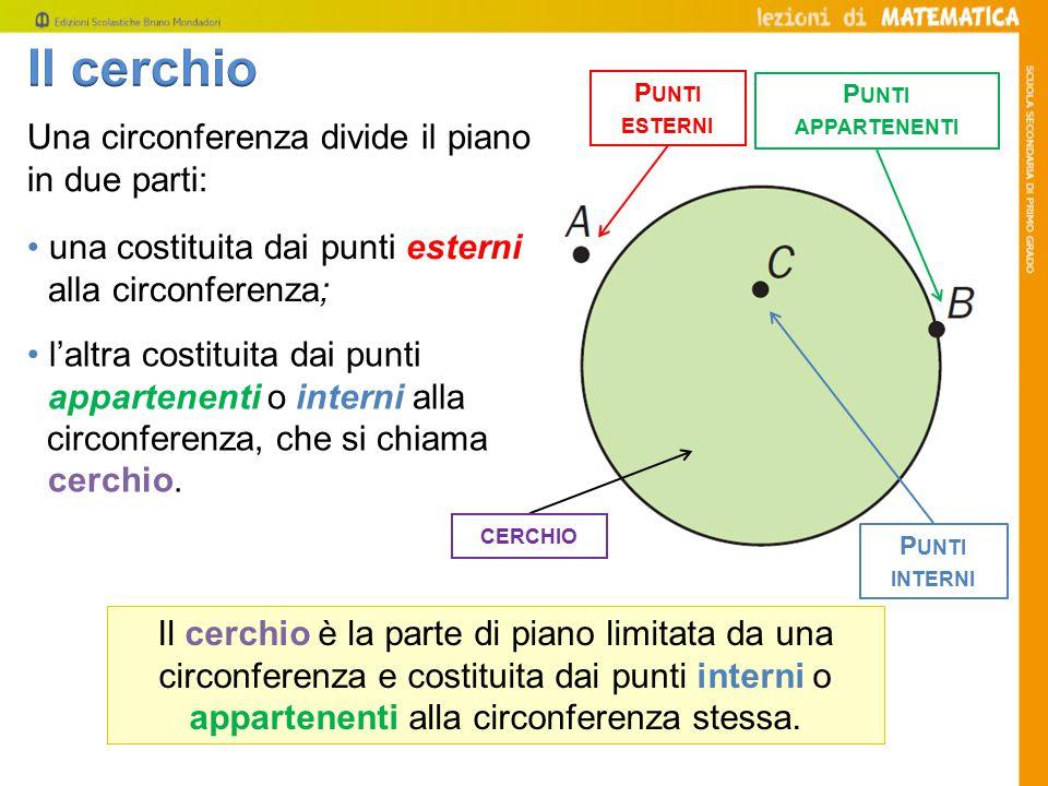 Una circonferenza divide il piano in due parti: Il cerchio è la parte di piano limitata da una circonferenza e costituita dai punti interni o appartenenti alla circonferenza stessa.