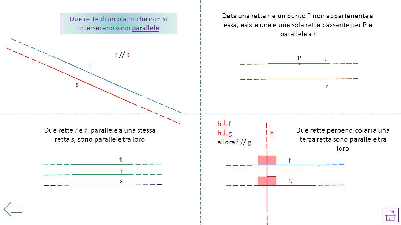 Due rette di un piano che non si intersecano sono parallele r s r // s Data una retta r e un punto P non appartenente a essa, esiste una e una sola re