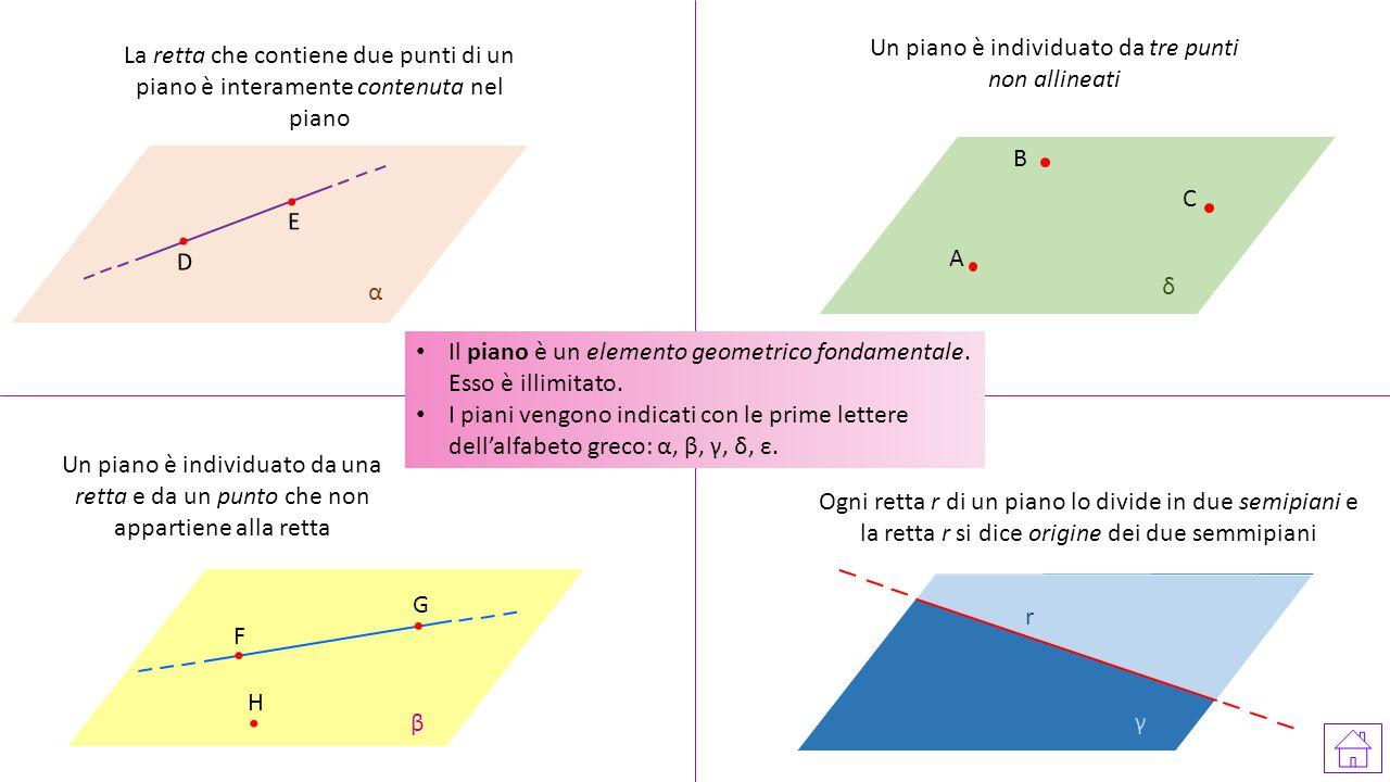 Il piano è un elemento geometrico fondamentale. Esso è illimitato. I piani vengono indicati con le prime lettere dell'alfabeto greco: α, β, γ, δ, ε. D