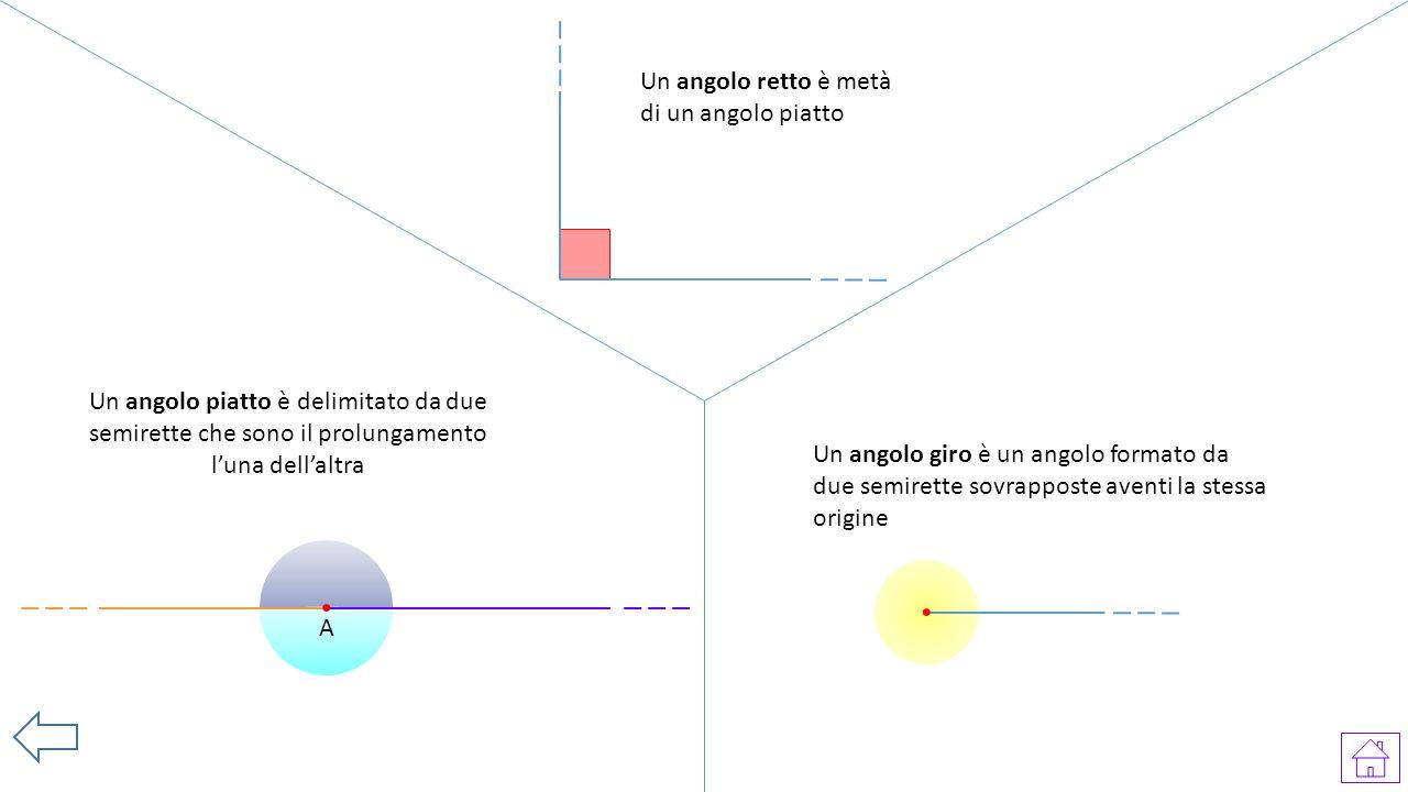 A Un angolo piatto è delimitato da due semirette che sono il prolungamento l'una dell'altra Un angolo retto è metà di un angolo piatto Un angolo giro