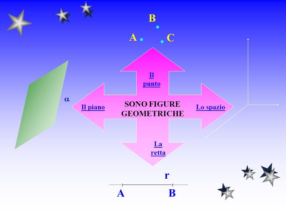 OSSERVAZIONE Poiché un insieme non vuoto di punti prende il nome di figura geometrica, possiamo dire che il punto, la retta, il piano e lo spazio sono