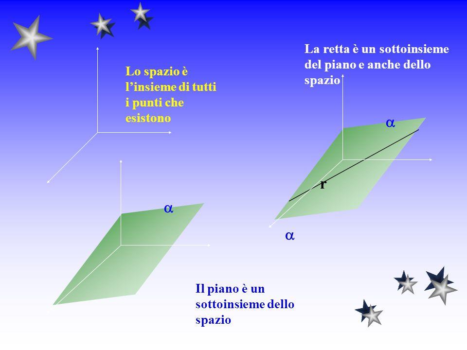 GLI ENTI GEOMETRICI FONDAMENTALI DA UN PUNTO DI VISTA INSIEMISTICO Lo spazio è l'insieme di tutti i punti che esistono, i piani sono sottoinsiemi dell