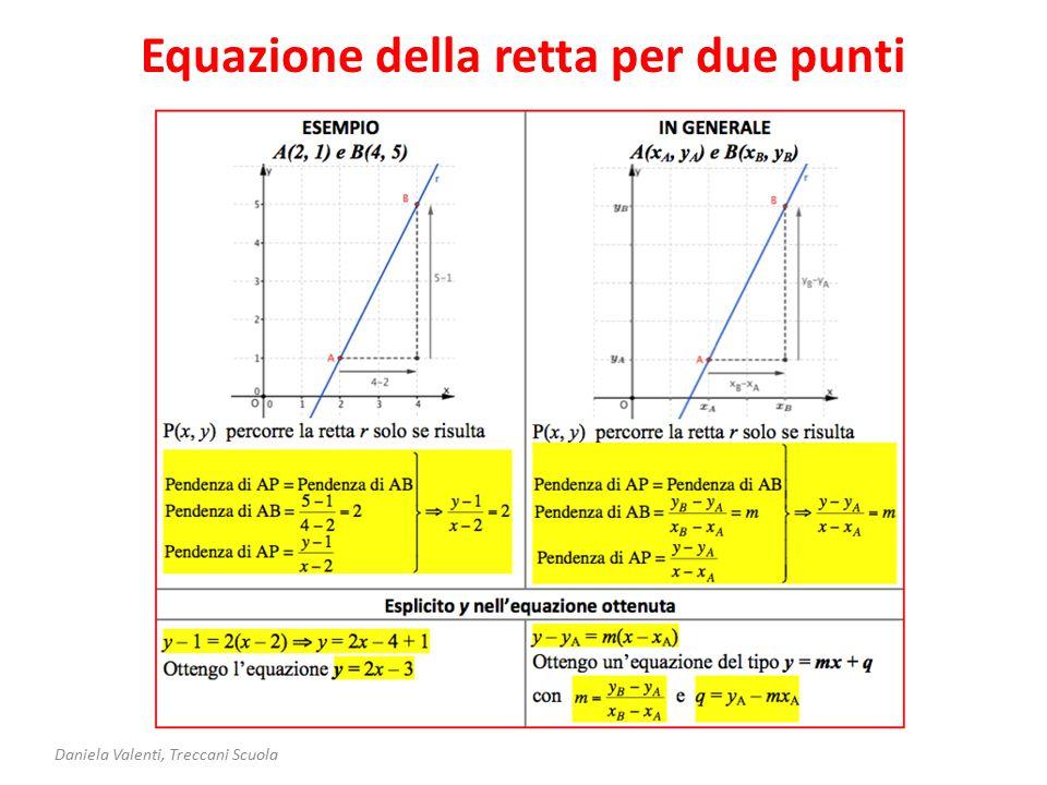 Equazione della retta per due punti Daniela Valenti, Treccani Scuola