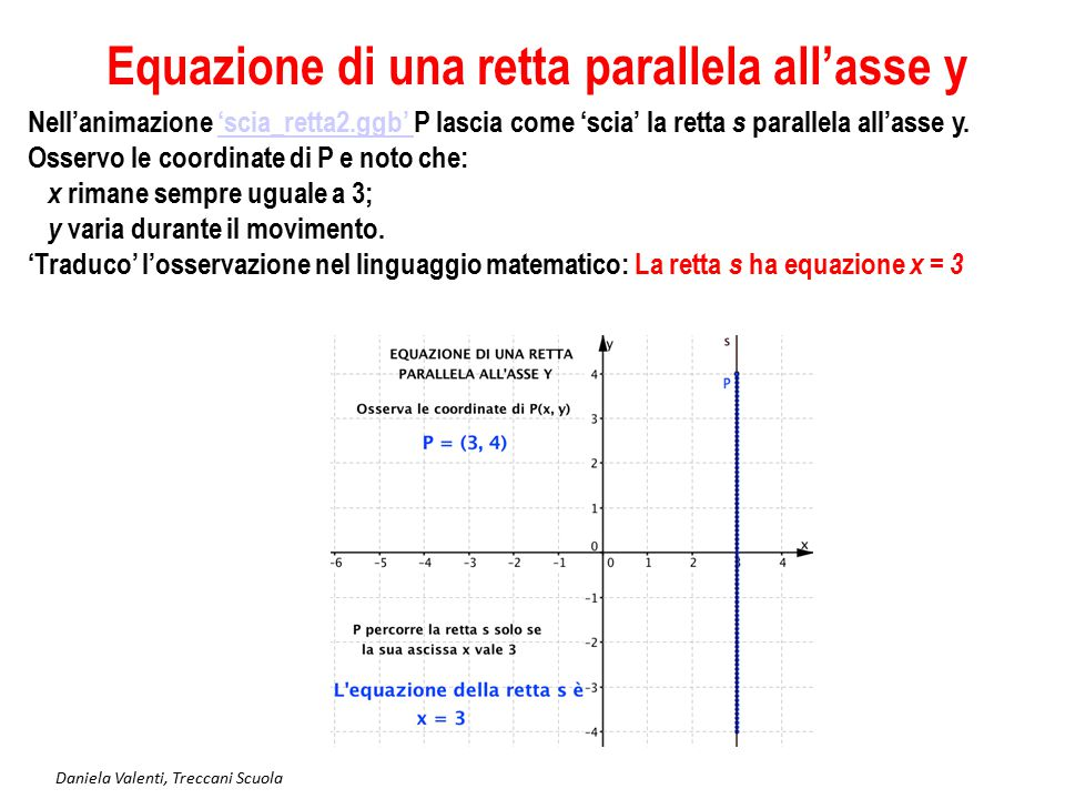 Daniela Valenti, Treccani Scuola Equazione di una retta Nella terza animazione, 'scia_retta3.ggb' la retta t non è parallela ad uno degli assi cartesiani; come trovare l'equazione della retta t ?'scia_retta3.ggb' Rimane l'idea di osservare le coordinate (x, y) del punto P che percorre la retta, ma ora conviene pensare un segmento della retta come un tratto di strada da percorrere.