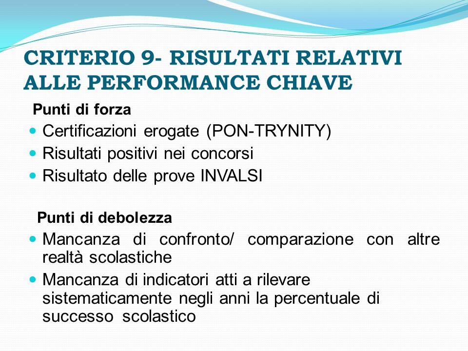 CRITERIO 9- RISULTATI RELATIVI ALLE PERFORMANCE CHIAVE Punti di forza Certificazioni erogate (PON-TRYNITY) Risultati positivi nei concorsi Risultato d