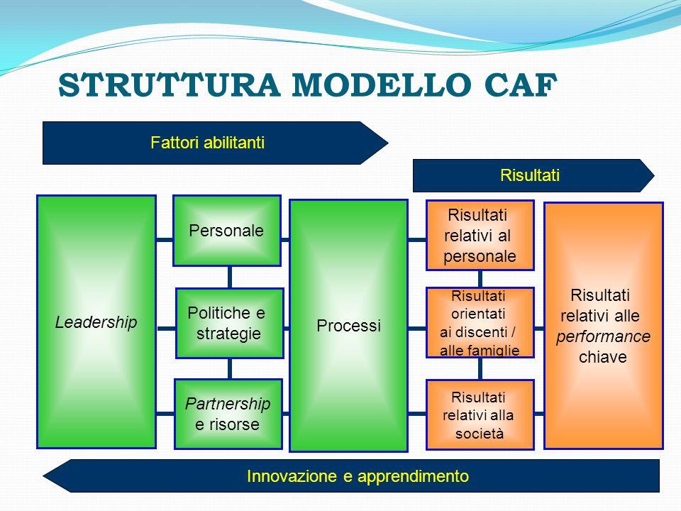 STRUTTURA MODELLO CAF Fattori abilitanti Risultati Leadership Personale Politiche e strategie Partnership e risorse Processi Risultati relativi al per