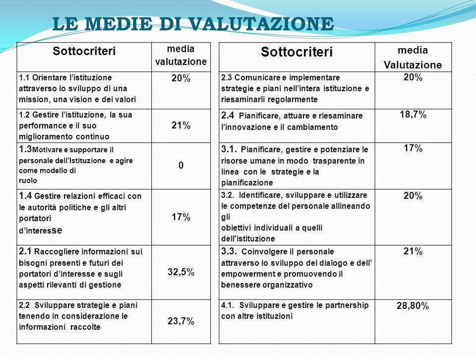 LE MEDIE DI VALUTAZIONE Sottocriteri media valutazione Sottocriteri media Valutazione 1.1 Orientare l'istituzione attraverso lo sviluppo di una missio