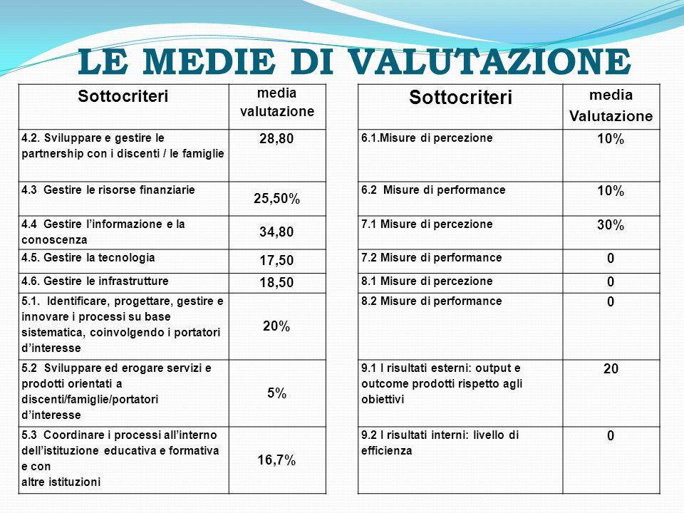 LE MEDIE DI VALUTAZIONE Sottocriteri media valutazione Sottocriteri media Valutazione 4.2. Sviluppare e gestire le partnership con i discenti / le fam