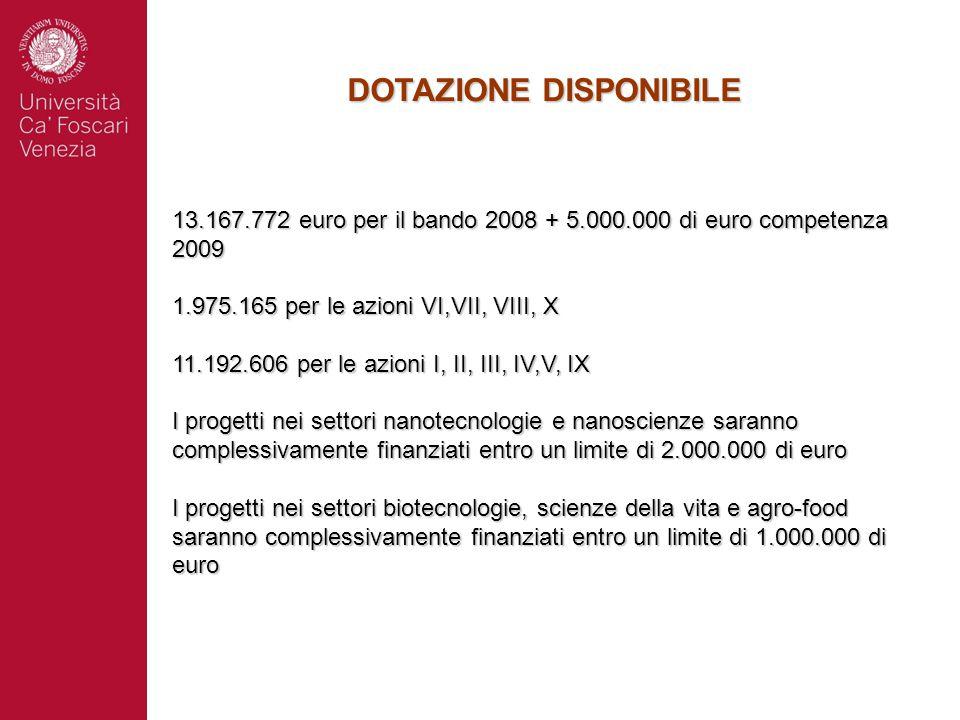 DOTAZIONE DISPONIBILE 13.167.772 euro per il bando 2008 + 5.000.000 di euro competenza 2009 1.975.165 per le azioni VI,VII, VIII, X 11.192.606 per le azioni I, II, III, IV,V, IX I progetti nei settori nanotecnologie e nanoscienze saranno complessivamente finanziati entro un limite di 2.000.000 di euro I progetti nei settori biotecnologie, scienze della vita e agro-food saranno complessivamente finanziati entro un limite di 1.000.000 di euro