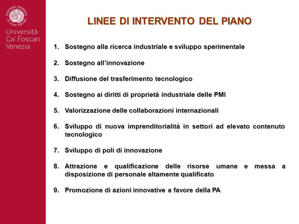 LINEE DI INTERVENTO DEL PIANO 1.Sostegno alla ricerca industriale e sviluppo sperimentale 2.Sostegno all'innovazione 3.Diffusione del trasferimento te