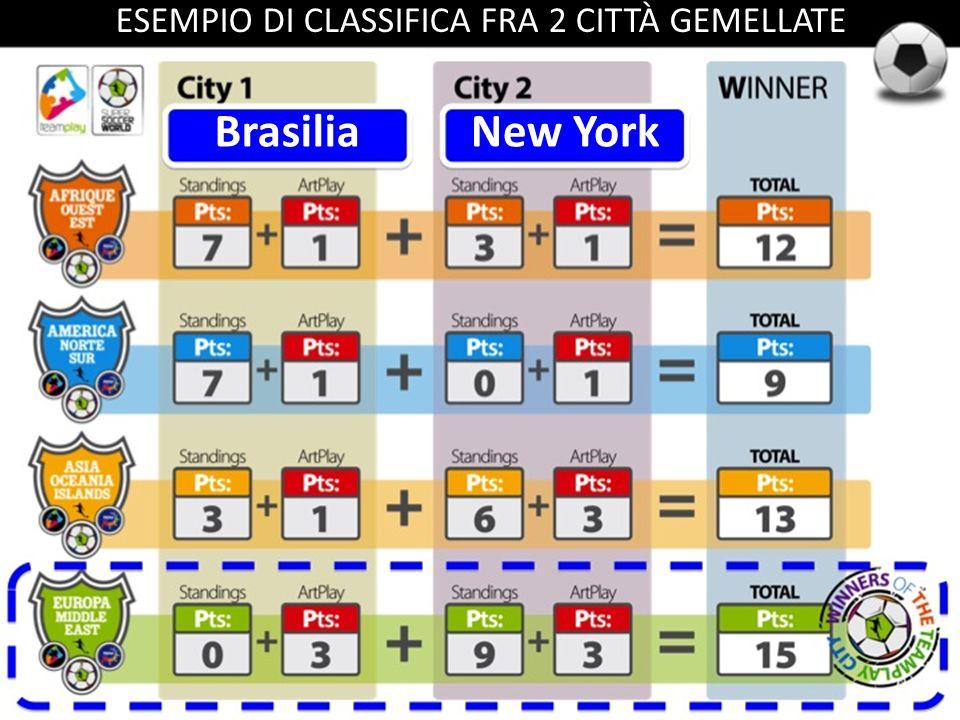 ESEMPIO DI CLASSIFICA FRA 2 CITTÀ GEMELLATE BrasiliaNew York