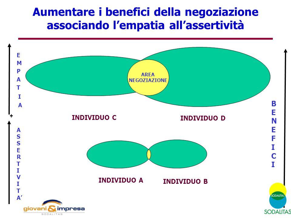 Aumentare i benefici della negoziazione associando l'empatia all'assertività E M P A T I A BENEFICIBENEFICI INDIVIDUO C INDIVIDUO A INDIVIDUO D INDIVI