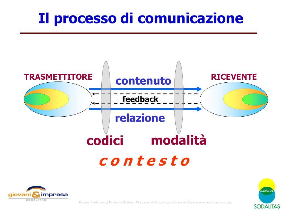 Il processo di comunicazione TRASMETTITORERICEVENTE feedback relazione contenuto codici modalità c o n t e s t o Proprietà intellettuale di Fondazione