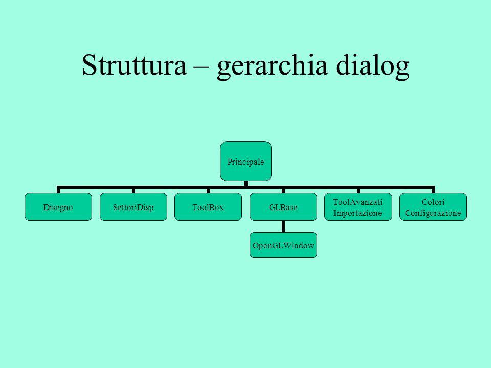 Struttura – gerarchia dialog Principale DisegnoSettoriDispToolBoxGLBase OpenGLWindow ToolAvanzati Importazione Colori Configurazione