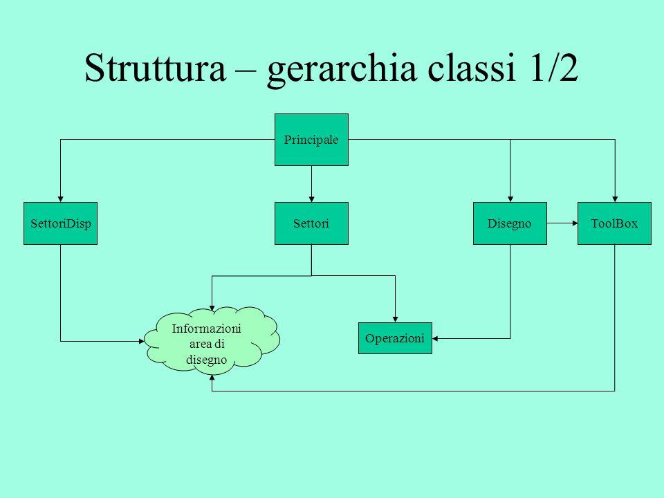 Informazioni area di disegno Struttura – gerarchia classi 1/2 Principale SettoriDispSettoriDisegnoToolBox Operazioni
