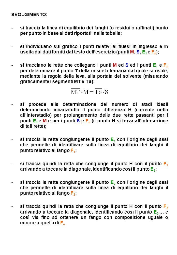 SVOLGIMENTO: -s-si traccia la linea di equilibrio dei fanghi (o residui o raffinati) punto per punto in base ai dati riportati nella tabella; -s-si in