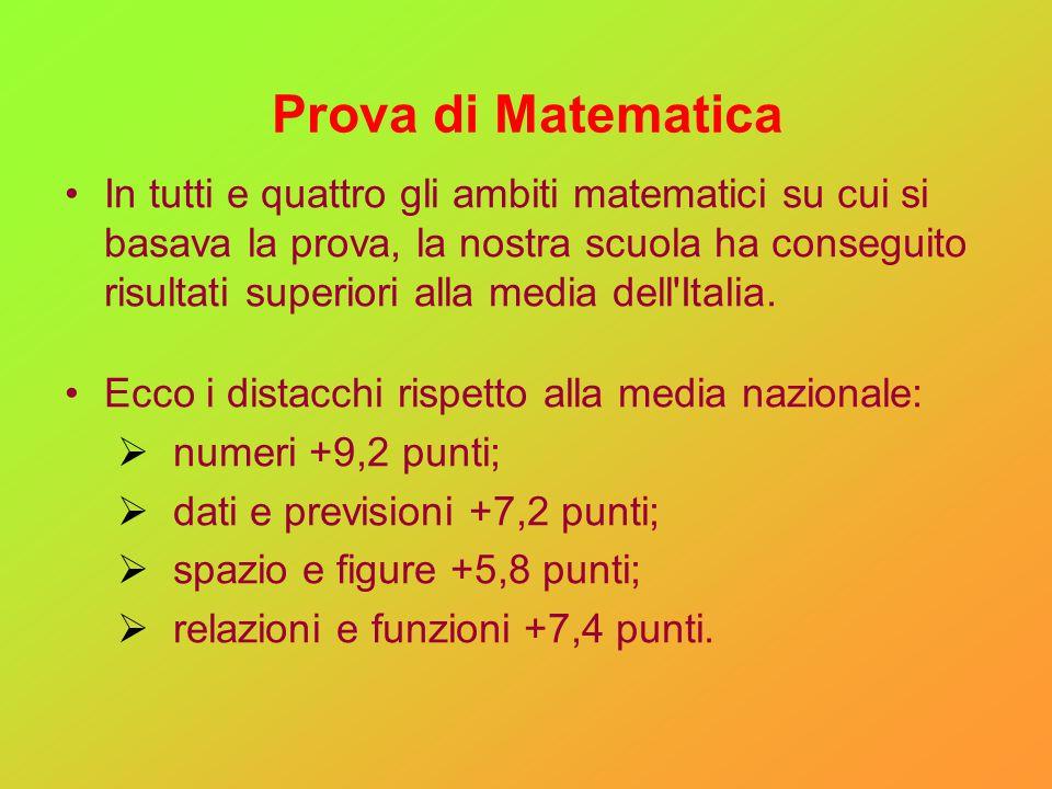 Prova di Matematica In tutti e quattro gli ambiti matematici su cui si basava la prova, la nostra scuola ha conseguito risultati superiori alla media dell Italia.