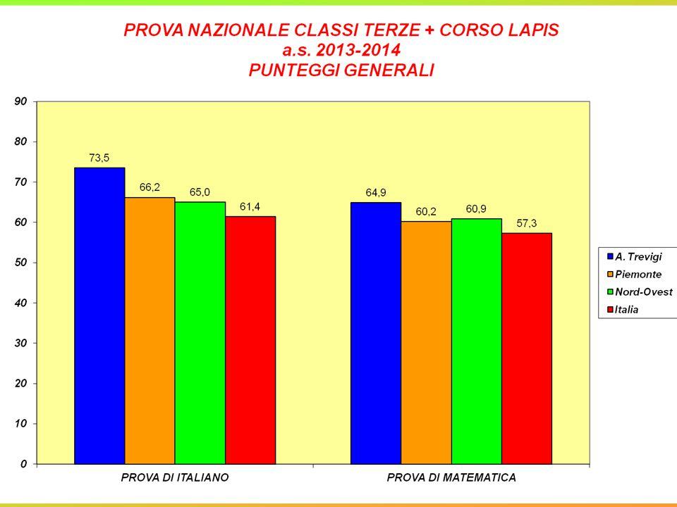 CONCLUSIONI I risultati della prova di Italiano della nostra scuola sono di gran lunga superiori a quelli del Piemonte (+7,3) e del Nord-Ovest (+8,5) e il divario, in positivo, è ancora piu' evidente rispetto a quelli dell Italia (+12,1).