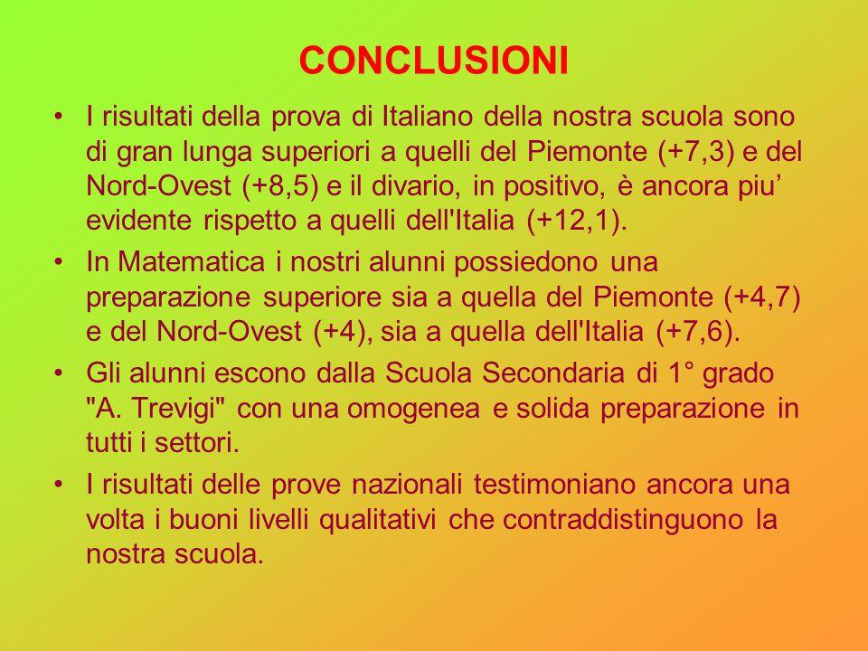 CONCLUSIONI I risultati della prova di Italiano della nostra scuola sono di gran lunga superiori a quelli del Piemonte (+7,3) e del Nord-Ovest (+8,5)