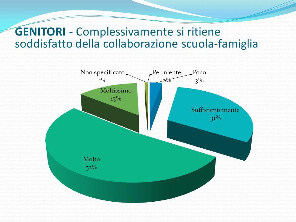 GENITORI - Complessivamente si ritiene soddisfatto della collaborazione scuola-famiglia