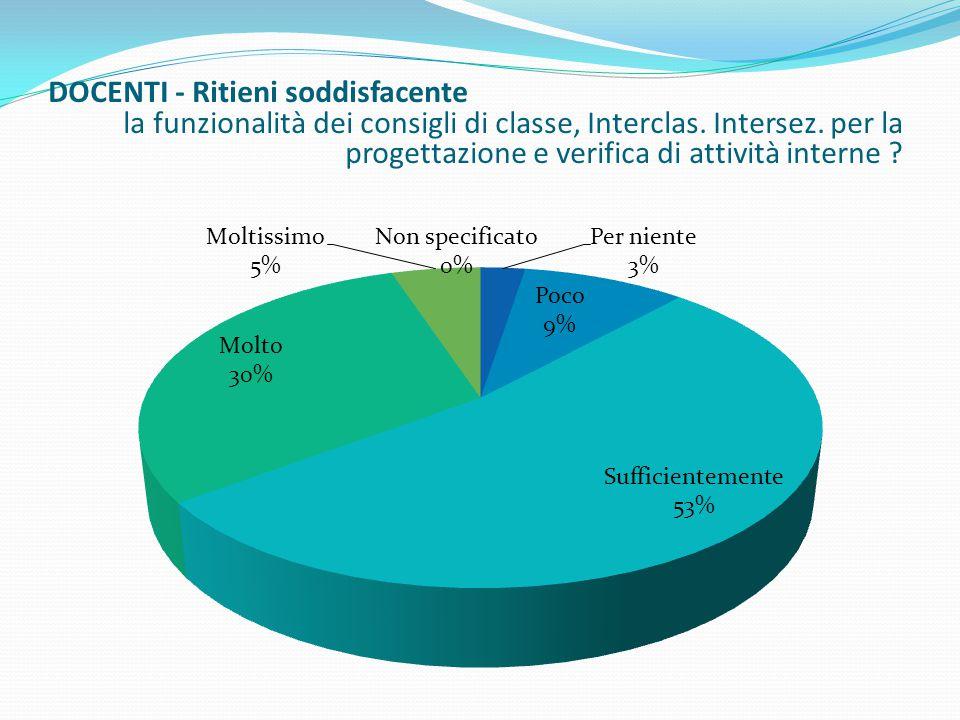 DOCENTI - Ritieni soddisfacente la funzionalità dei consigli di classe, Interclas. Intersez. per la progettazione e verifica di attività interne ?