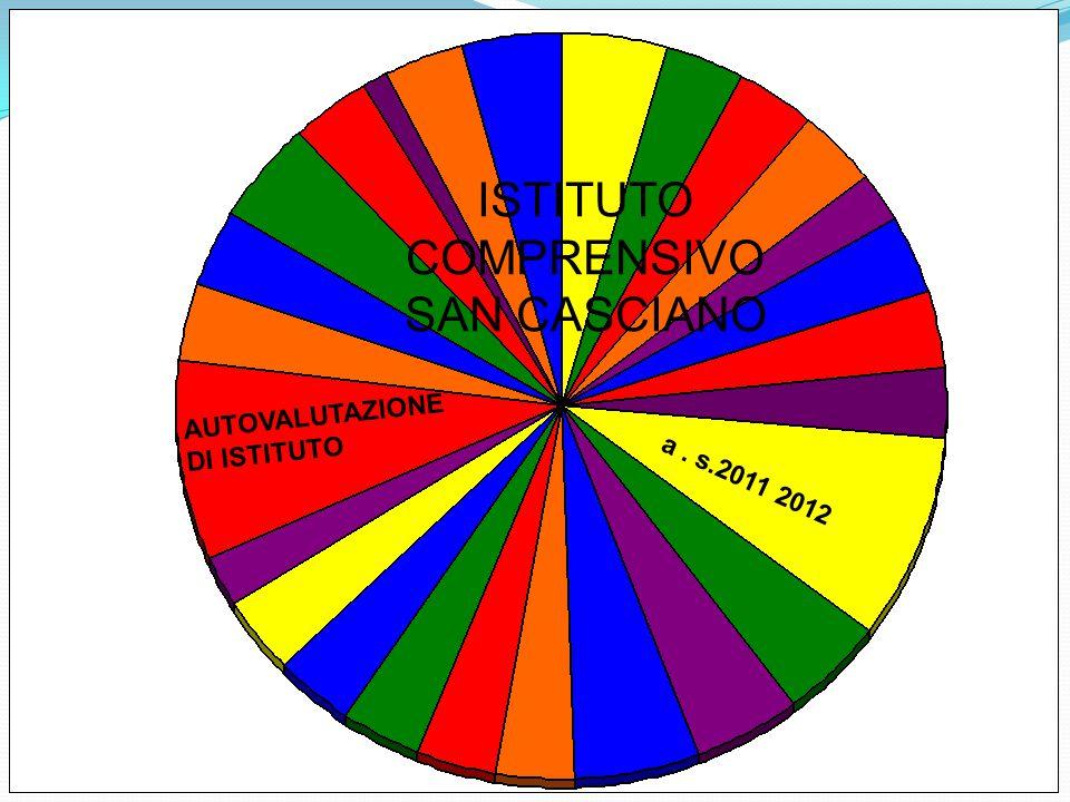 AUTOVALUTAZIONE DI ISTITUTO a. s.2011 2012 ISTITUTO COMPRENSIVO SAN CASCIANO