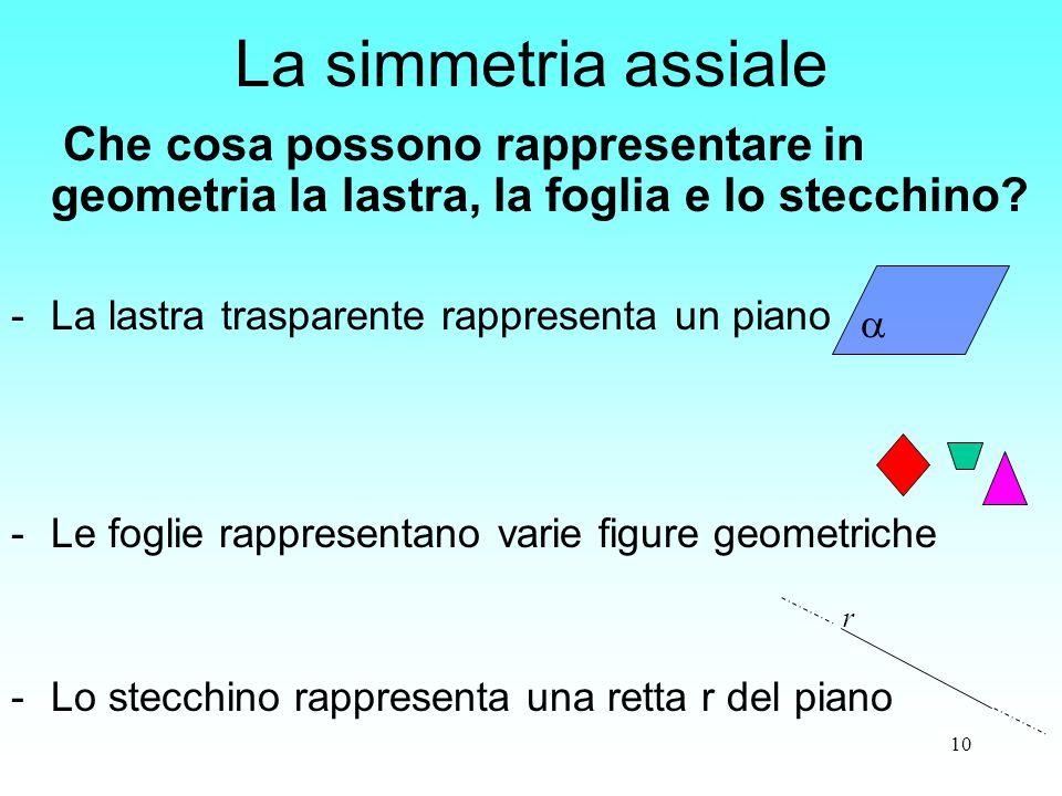 10 La simmetria assiale Che cosa possono rappresentare in geometria la lastra, la foglia e lo stecchino? -La lastra trasparente rappresenta un piano -