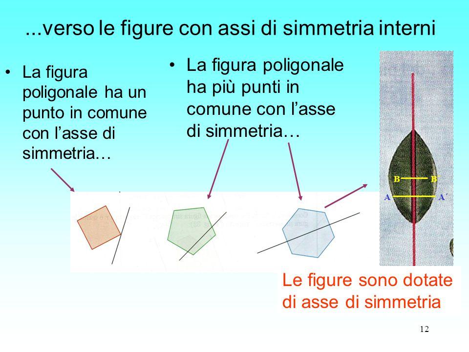 12 La figura poligonale ha un punto in comune con l'asse di simmetria…...verso le figure con assi di simmetria interni La figura poligonale ha più pun