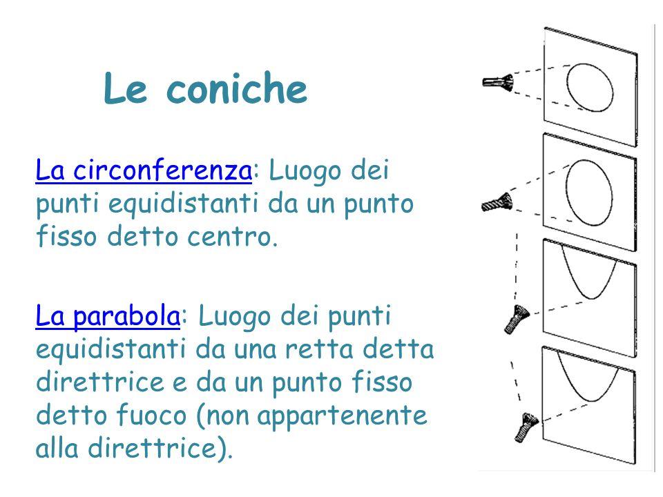 Le coniche L'ellisse:L'ellisse: Luogo dei punti per i quali la somma delle distanze da due punti fissi detti fuochi è costante.