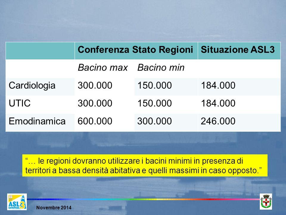 Novembre 2014 … le regioni dovranno utilizzare i bacini minimi in presenza di territori a bassa densità abitativa e quelli massimi in caso opposto. Conferenza Stato RegioniSituazione ASL3 Bacino maxBacino min Cardiologia300.000150.000184.000 UTIC300.000150.000184.000 Emodinamica600.000300.000246.000