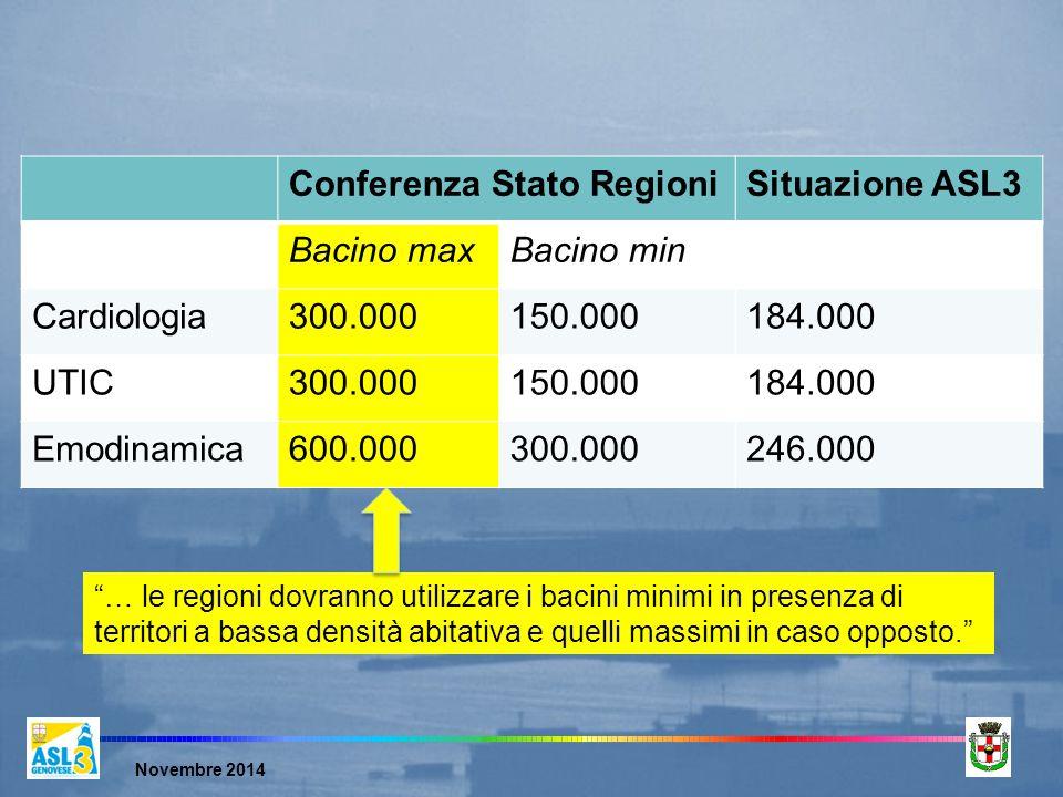 Novembre 2014 Conferenza Stato RegioniSituazione ASL3 Bacino maxBacino min Cardiologia300.000150.000184.000 UTIC300.000150.000184.000 Emodinamica600.000300.000246.000 … le regioni dovranno utilizzare i bacini minimi in presenza di territori a bassa densità abitativa e quelli massimi in caso opposto.
