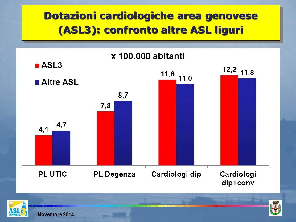 Novembre 2014 Dotazioni cardiologiche area genovese (ASL3): confronto altre ASL liguri