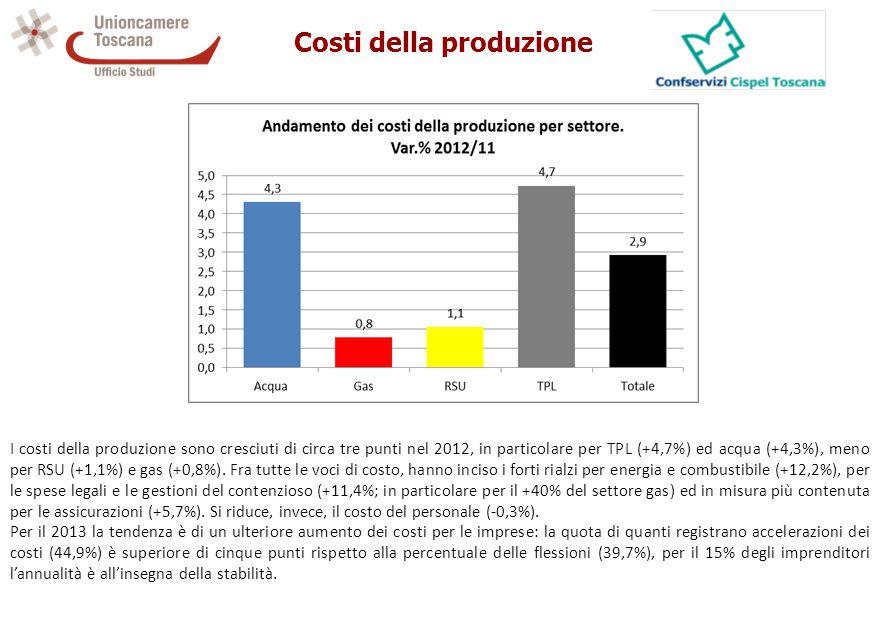 Costi della produzione I costi della produzione sono cresciuti di circa tre punti nel 2012, in particolare per TPL (+4,7%) ed acqua (+4,3%), meno per RSU (+1,1%) e gas (+0,8%).