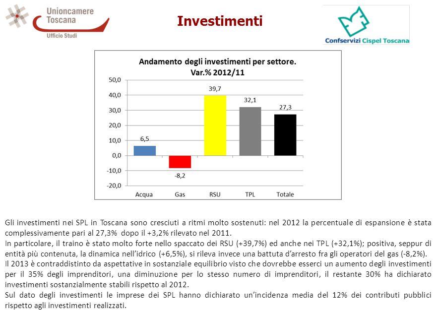 Investimenti Gli investimenti nei SPL in Toscana sono cresciuti a ritmi molto sostenuti: nel 2012 la percentuale di espansione è stata complessivamente pari al 27,3% dopo il +3,2% rilevato nel 2011.