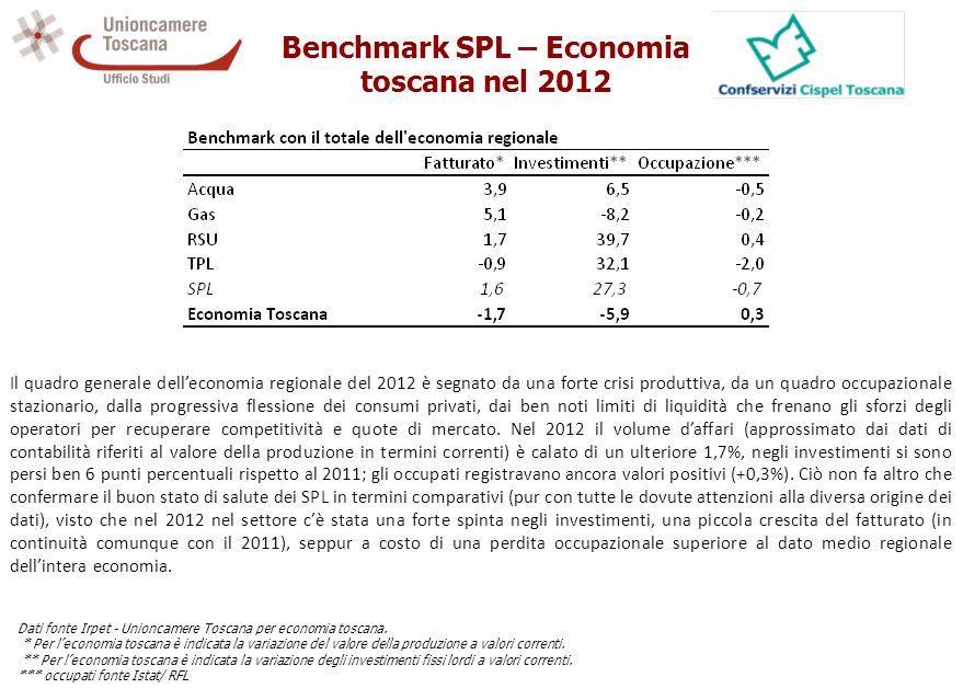 Benchmark SPL – Economia toscana nel 2012 Dati fonte Irpet - Unioncamere Toscana per economia toscana.