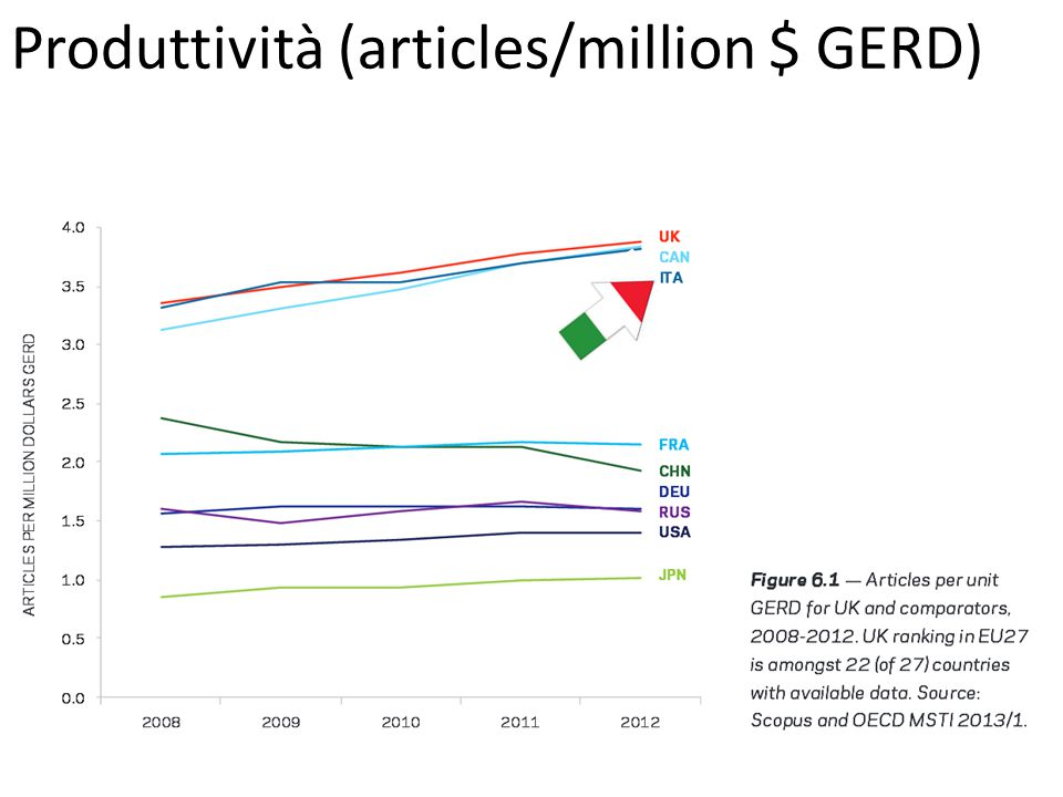 Produttività (articles/million $ GERD)