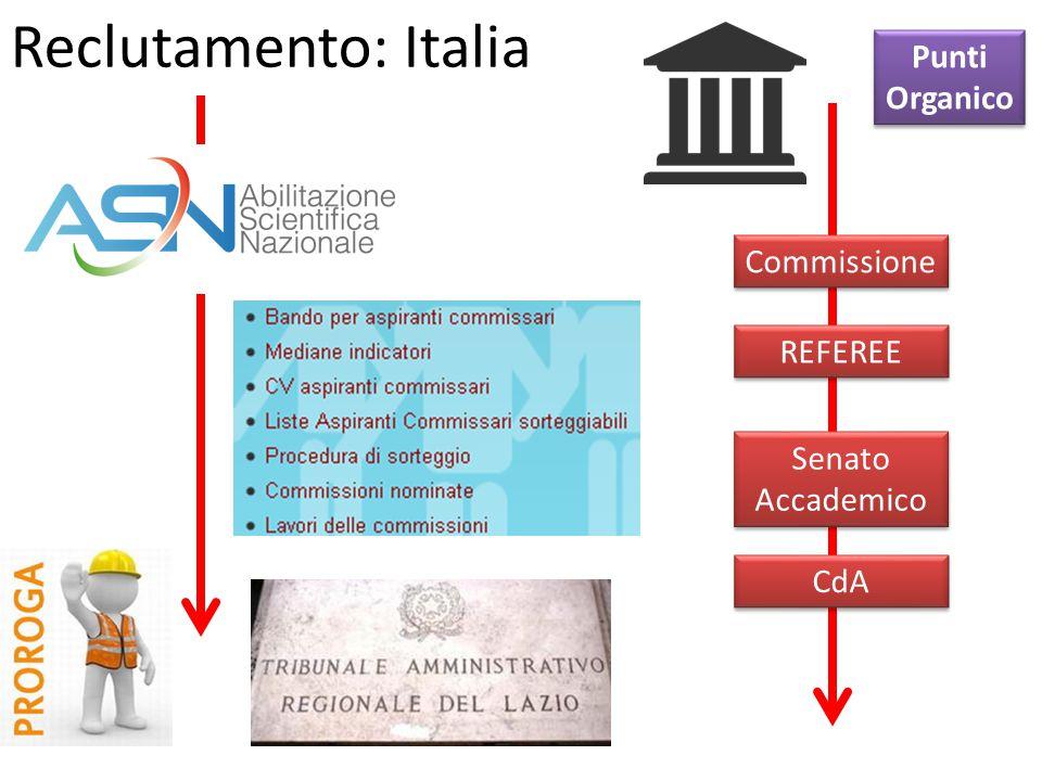 Reclutamento: Italia Commissione REFEREE Senato Accademico CdA Punti Organico Punti Organico