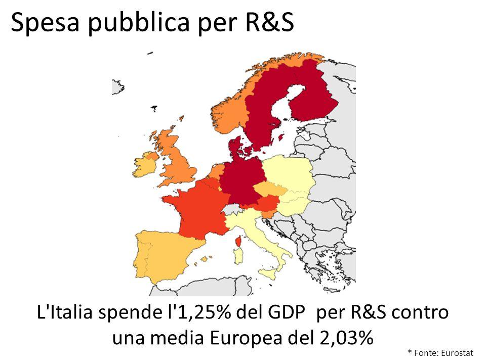 * Fonte: Eurostat L Italia spende l 1,25% del GDP per R&S contro una media Europea del 2,03% Spesa pubblica per R&S