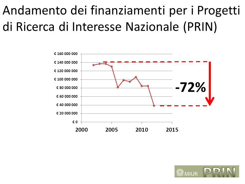 Andamento dei finanziamenti per i Progetti di Ricerca di Interesse Nazionale (PRIN) -72%