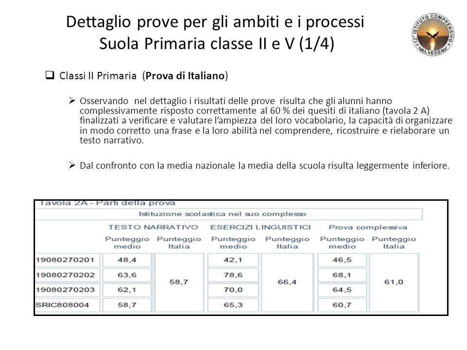 Dettaglio prove per gli ambiti e i processi Suola Primaria classe II e V (1/4)  Classi II Primaria (Prova di Italiano)  Osservando nel dettaglio i r
